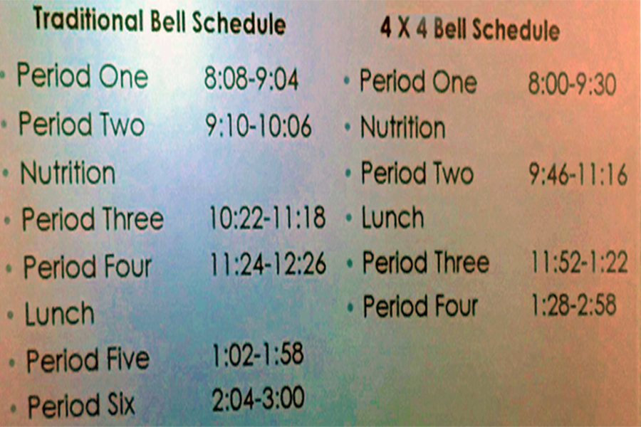 The traditional schedule versus the new 4x4 schedule