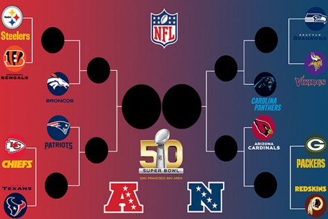 The NFL playoff bracket for Super Bowl 50.