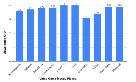 Video Game GPA